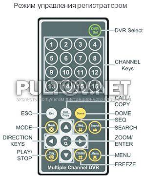 INFINITY DVARS-0882 VHL пульт для видеорегистратора