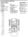 фрагмент из инструкции для пульта SONY RM-SC3