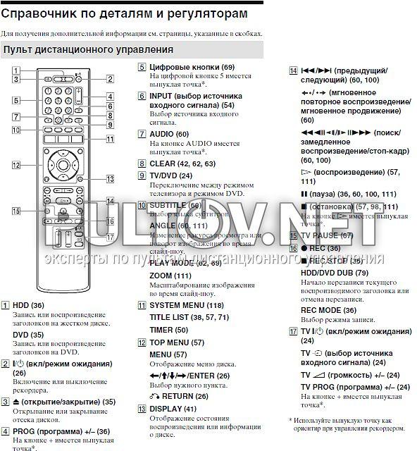 DVD HDD РЕКОРДЕР TV ВЫБОР МОДЕЛИ